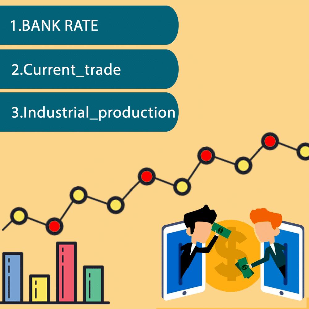 آشنایی با نرخ بهره بانکی ؛ شاخص تولیدات صنعتی ؛ تغییرات حساب جاری