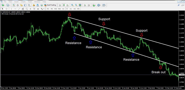 آموزش سطوح حمایت و مقاومت در خرید سهام و ارز   تحلیل تکنیکال