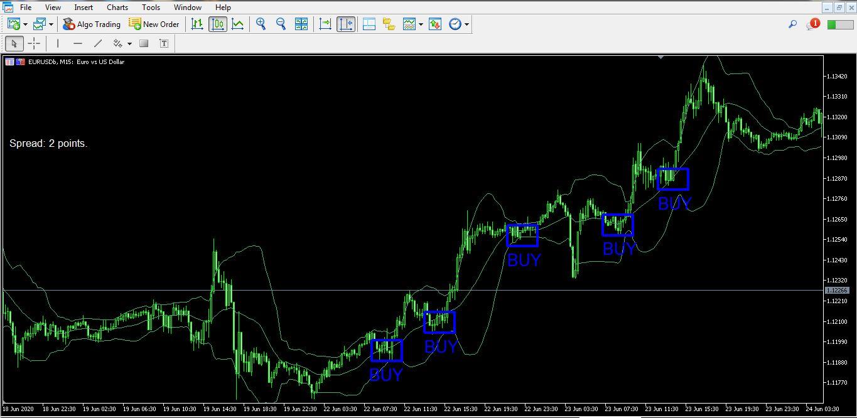 استراتژی اسکالپ مخصوص پوند ، دلار و ین | استراتژی معاملاتی گوپی باک