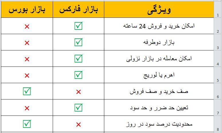 تفاوت بورس و فارکس   مقایسه فارکس با بورس ایران