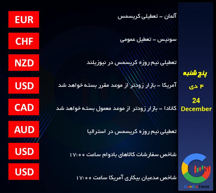 اخبار اقتصادی روزانه گوگل فارکس | اخبار بازار تبادل ارز خارجی (فارکس)