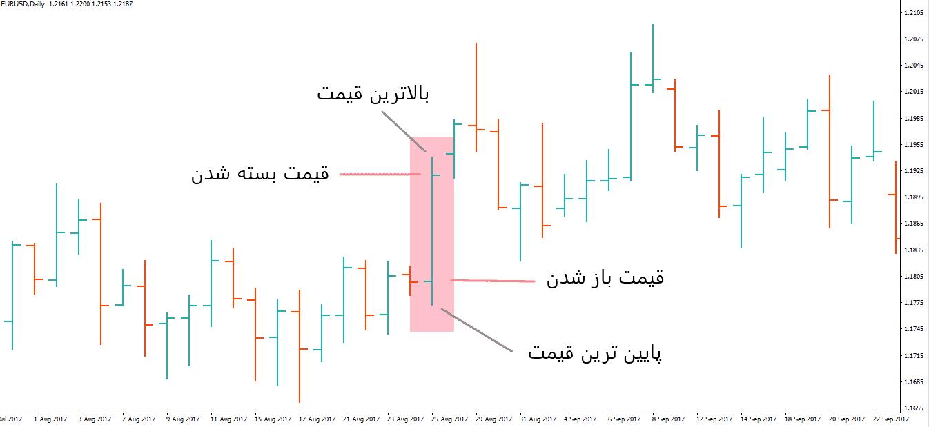 انواع نمودار ها و کاربرد آنها | نمودار میله ایی | نمودار خطی | نمودار شمعی
