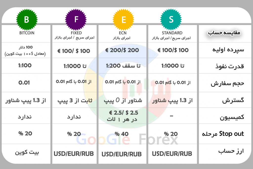 انواع حسابهای معاملاتی آمارکتس