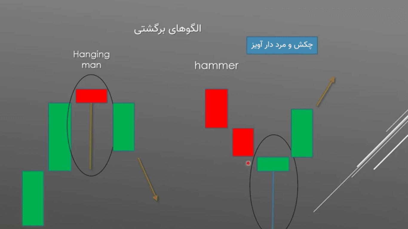 الگوهای پرایس اکشن   آموزش الگوهای پرایس اکشن